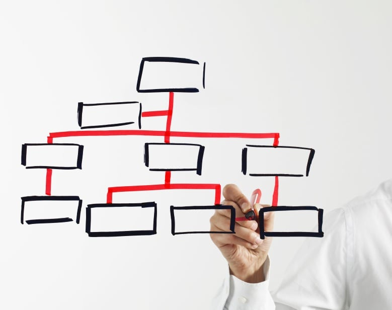 In Praise Of Hierarchical Organizations (Sometimes)